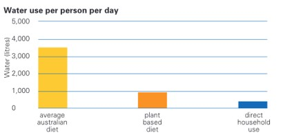 Water use per person per day